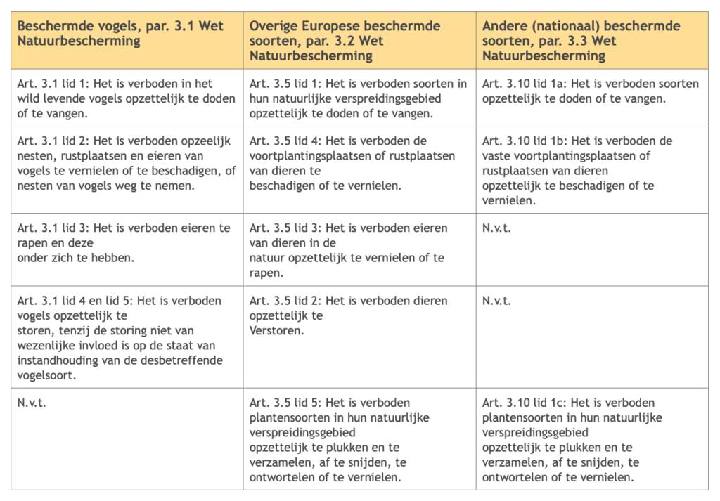 tabel soortenbescherming flora en fauna   Allios Deite