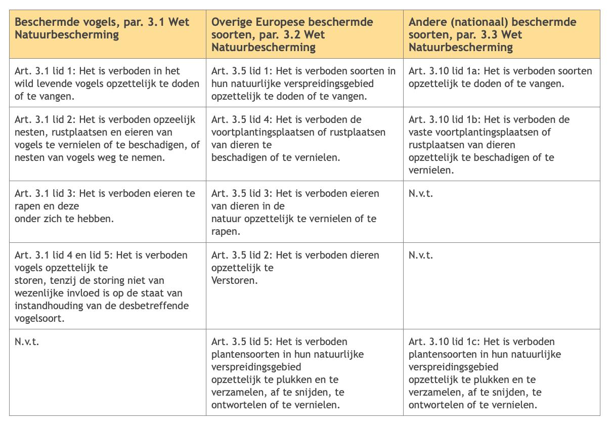 tabel soortenbescherming flora en fauna van de wet natuurbescherming| Allios Deite - vergunningenmanagement